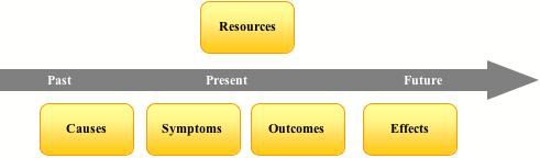NLP SCORE model