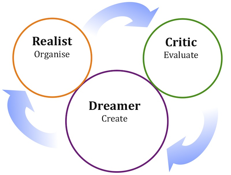 Disney Strategy for Creativity