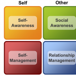Emotional Intelligence And NLP: How They Are Related
