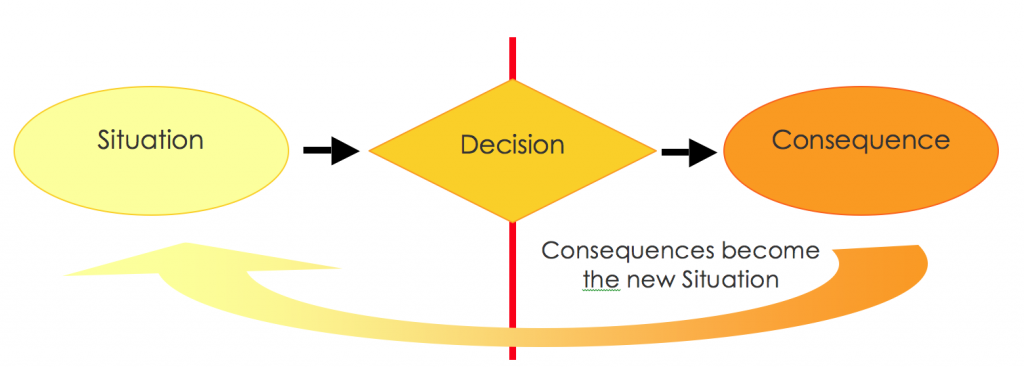 Better decisions NLP