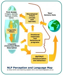 NLP the map is not the territory mental filters
