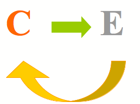 Cause and Effect graphic NLP
