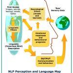 NLP Perception and Language map